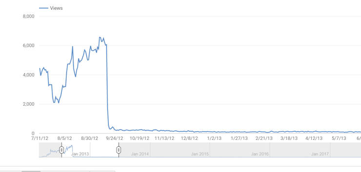 Prudish YouTube censors